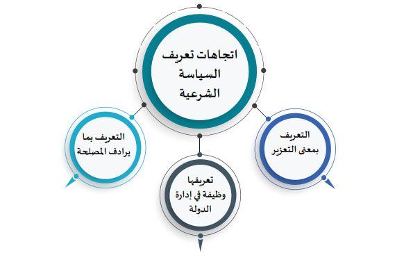 فقه السياسة الشرعية تطور المصطلح ودلالة المفهوم مجلة رواء